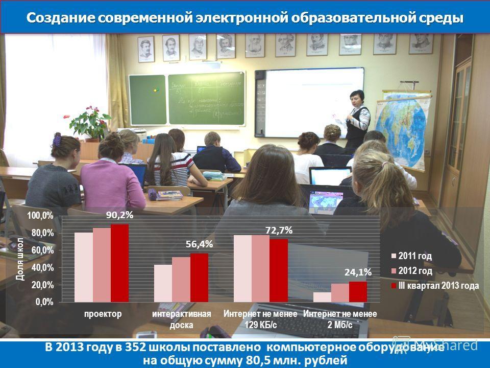 Создание современной электронной образовательной среды Концепция ОЦП «Развитие образования Кировской области на 2012-2015 г.г.» В 2013 году в 352 школы поставлено компьютерное оборудование на общую сумму 80,5 млн. рублей