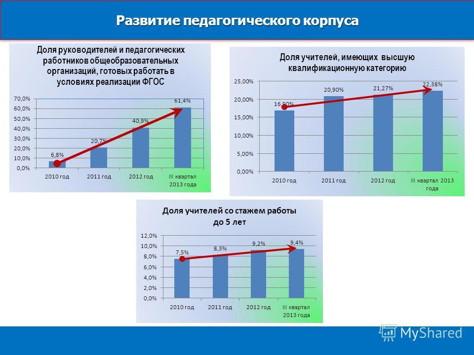 Развитие педагогического корпуса Концепция ОЦП «Развитие образования Кировской области на 2012-2015 г.г.»