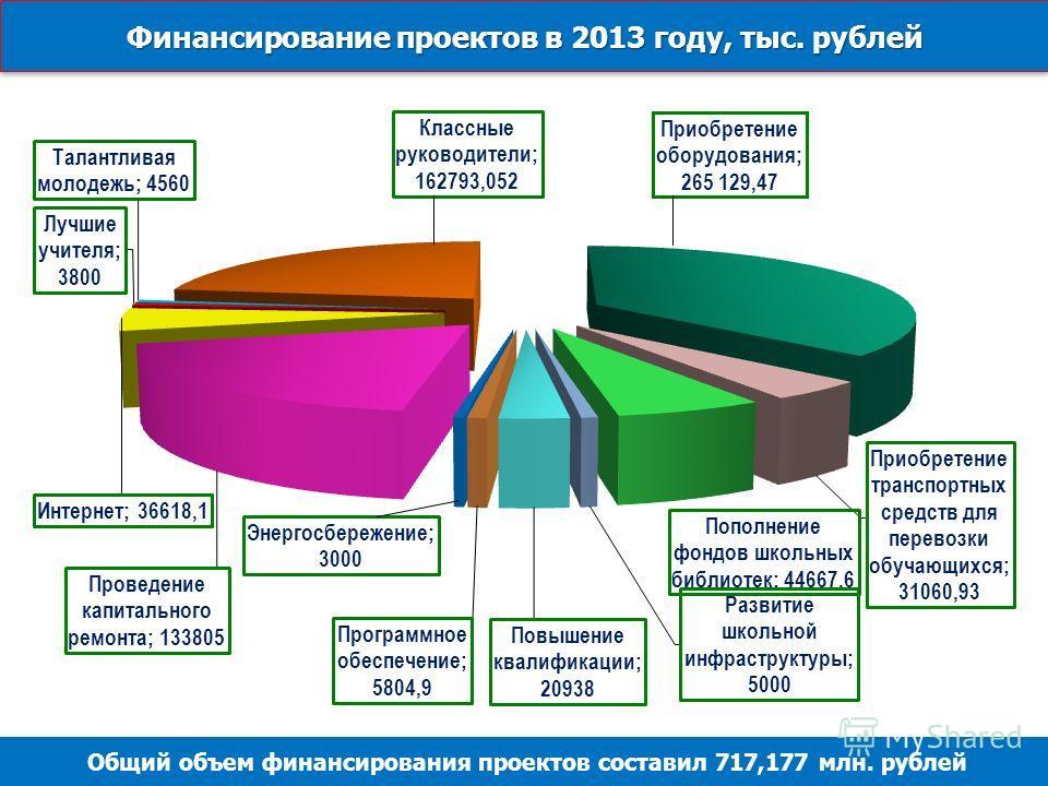 Финансирование проектов в 2013 году, тыс. рублей Общий объем финансирования проектов составил 717,177 млн. рублей