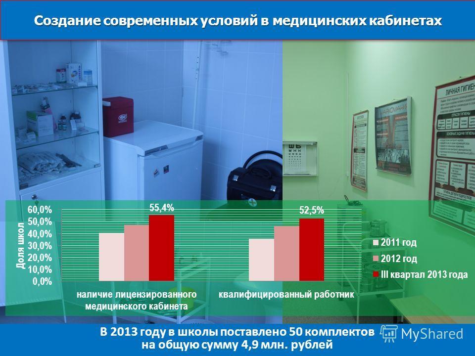 Создание современных условий в медицинских кабинетах Концепция ОЦП «Развитие образования Кировской области на 2012-2015 г.г.» В 2013 году в школы поставлено 50 комплектов на общую сумму 4,9 млн. рублей