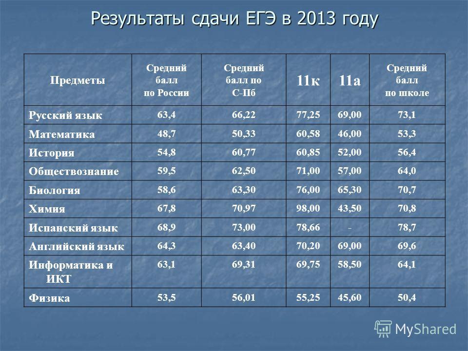 Результаты сдачи ЕГЭ в 2013 году Предметы Средний балл по России Средний балл по С-Пб 11 к 11 а Средний балл по школе Русский язык 63,466,2277,2569,0073,1 Математика 48,750,3360,5846,0053,3 История 54,860,7760,8552,0056,4 Обществознание 59,562,5071,0