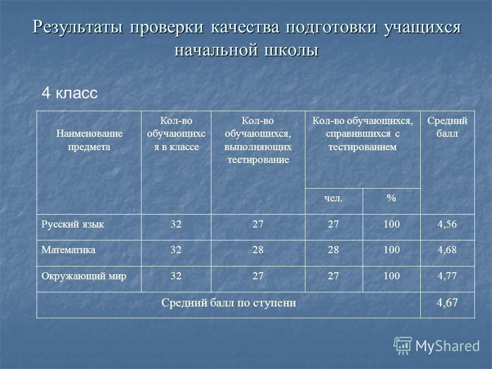 Результаты проверки качества подготовки учащихся начальной школы 4 класс Наименование предмета Кол-во обучающихся в классе Кол-во обучающихся, выполняющих тестирование Кол-во обучающихся, справившихся с тестированием Средний балл чел.% Русский язык 3