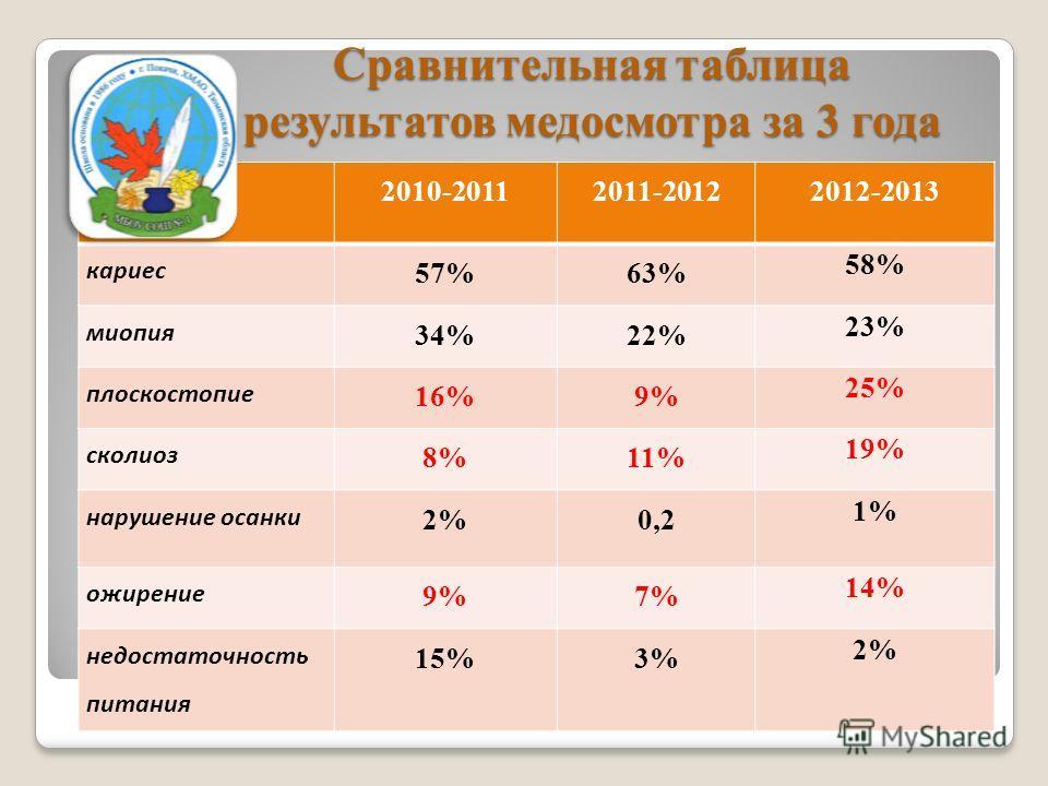Сравнительная таблица результатов медосмотра за 3 года 2010-20112011-20122012-2013 кариес 57%63% 58% миопия 34%22% 23% плоскостопие 16%9% 25% сколиоз 8%11% 19% нарушение осанки 2%0,2 1% ожирение 9%7% 14% недостаточность питания 15%3% 2%