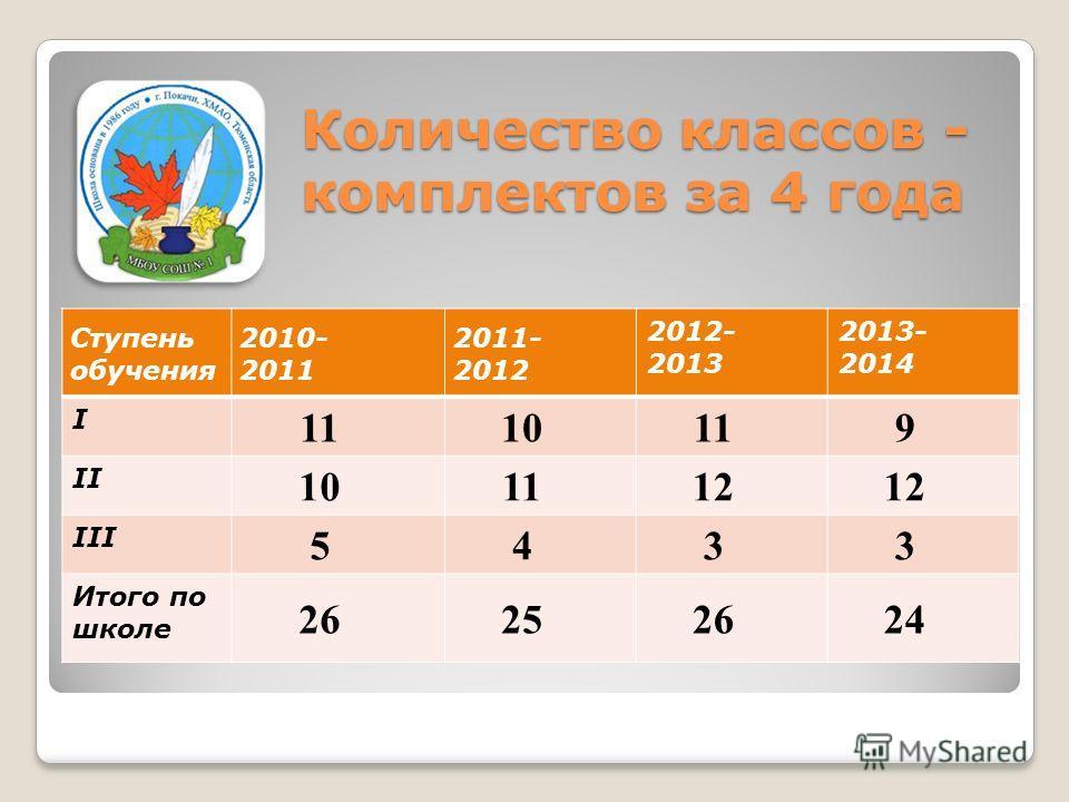Ступень обучения 2010- 2011 2011- 2012 2012- 2013 2013- 2014 I 111010 9 II 101112 III 5433 Итого по школе 262525 24 Количество классов - комплектов за 4 года