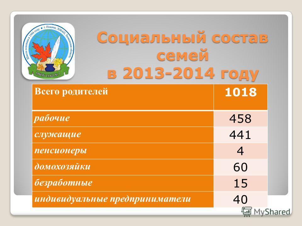 Всего родителей 1018 рабочие 458 служащие 441 пенсионеры 4 домохозяйки 60 безработные 15 индивидуальные предприниматели 40 Социальный состав семей в 2013-2014 году