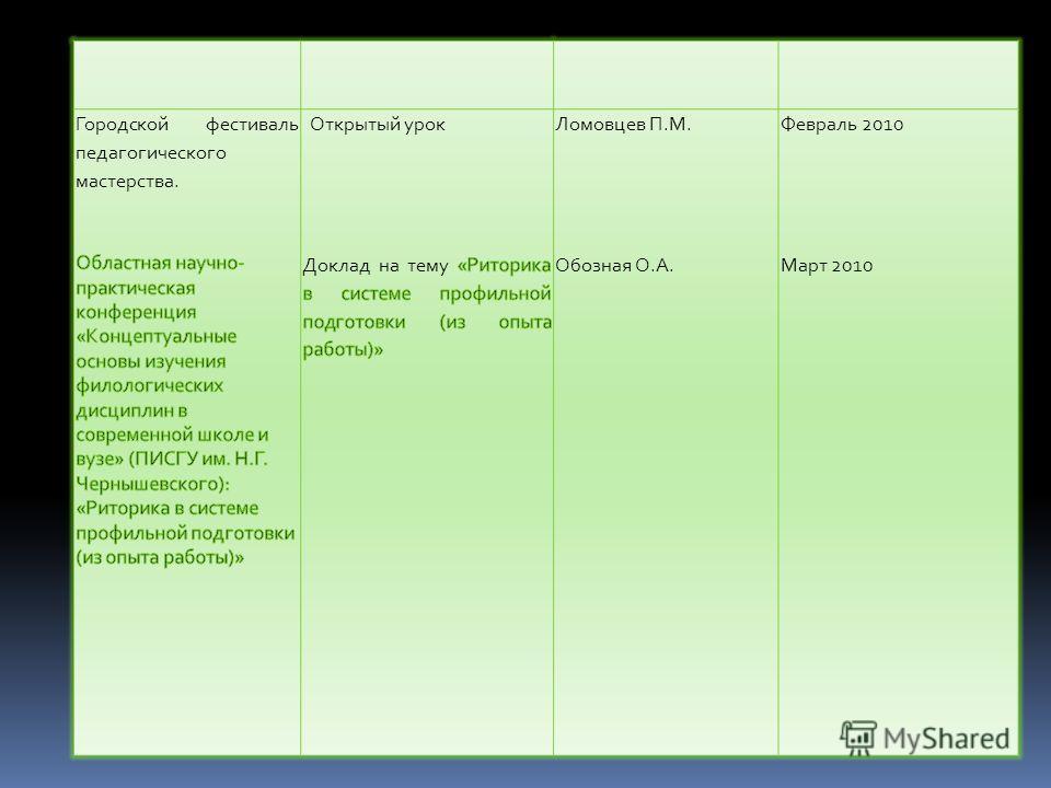 Ломовцев П.М. Обозная О.А. Февраль 2010 Март 2010
