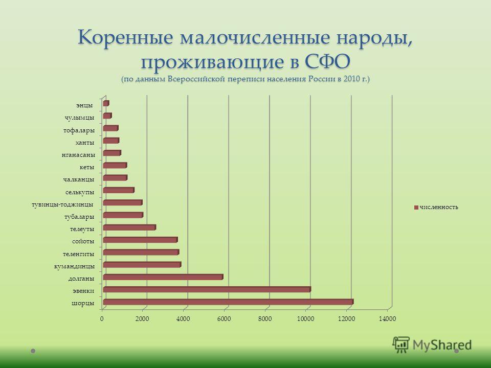 Коренные малочисленные народы, проживающие в СФО (по данным Всероссийской переписи населения России в 2010 г.)