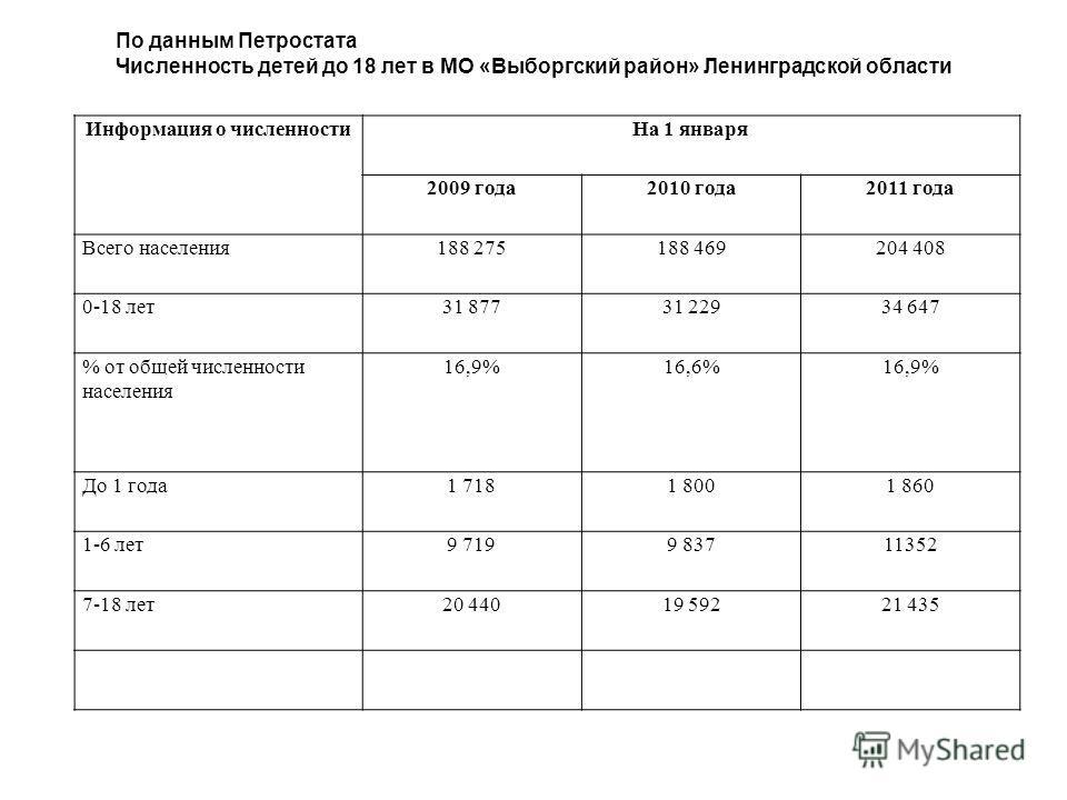 Информация о численности На 1 января 2009 года 2010 года 2011 года Всего населения 188 275188 469204 408 0-18 лет 31 87731 22934 647 % от общей численности населения 16,9%16,6%16,9% До 1 года 1 7181 8001 860 1-6 лет 9 7199 83711352 7-18 лет 20 44019