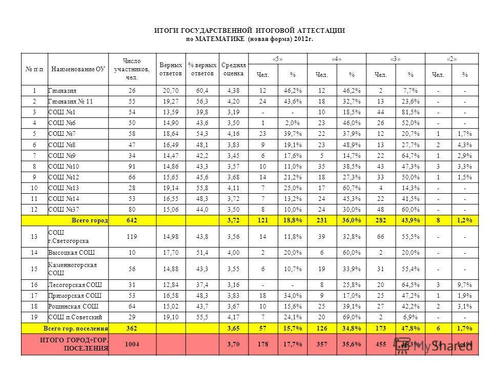 ИТОГИ ГОСУДАРСТВЕННОЙ ИТОГОВОЙ АТТЕСТАЦИИ по МАТЕМАТИКЕ (новая форма) 2012 г. п\п Наименование ОУ Число участников, чел. Верных ответов % верных ответов Средняя оценка «5»«4»«3»«2» Чел.% % % % 1Гимназия 2620,7060,44,381246,2%1246,2%27,7%-- 2Гимназия