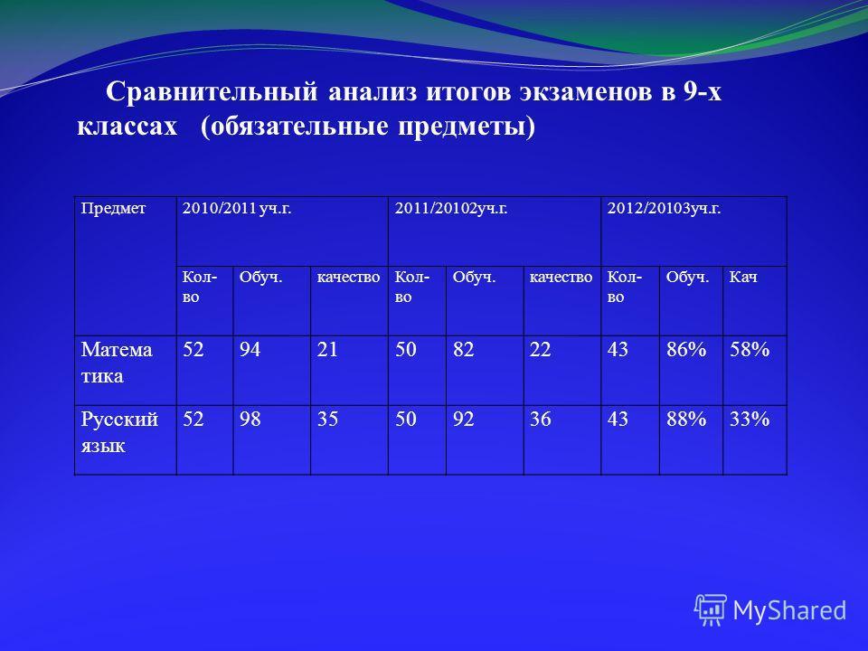 Сравнительный анализ итогов экзаменов в 9-х классах (обязательные предметы) Предмет 2010/2011 уч.г.2011/20102 уч.г.2012/20103 уч.г. Кол- во Обуч.качество Кол- во Обуч.качество Кол- во Обуч.Кач Матема тика 5294215082224386%58% Русский язык 52983550923