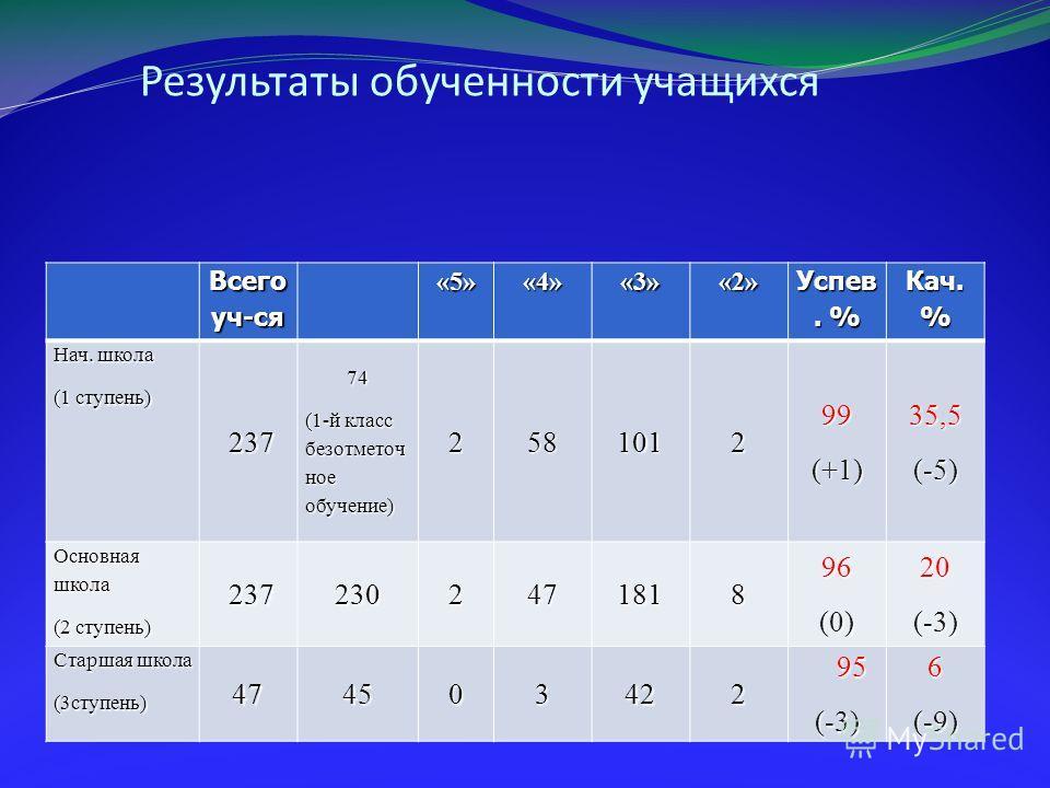 Результаты обученности учащихся Всего уч-ся «5»«4»«3»«2» Успев. % Кач. % Нач. школа (1 ступень) 237 23774 (1-й класс безотметоч ное обучение) 258101299(+1)35,5(-5) Основная школа (2 ступень) 237 237230247181896(0)20(-3) Старшая школа (3 ступень) 4745