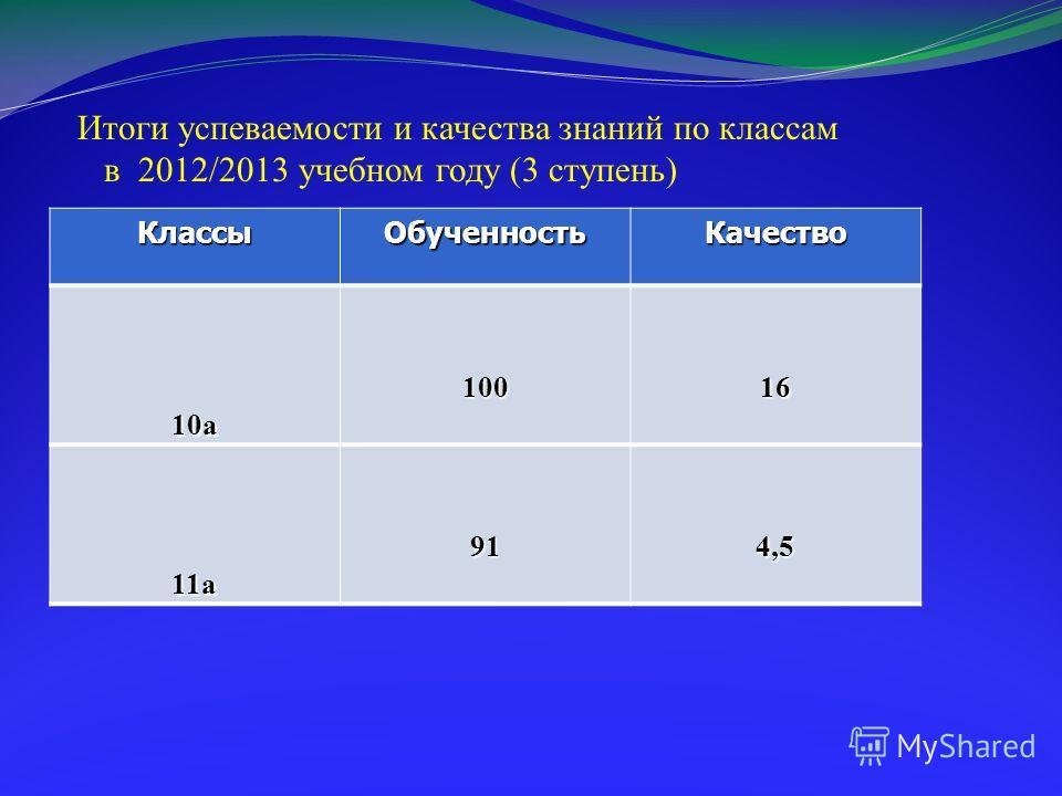 Итоги успеваемости и качества знаний по классам в 2012/2013 учебном году (3 ступень) Классы ОбученностьКачество 10 а 10016 11 а 914,5