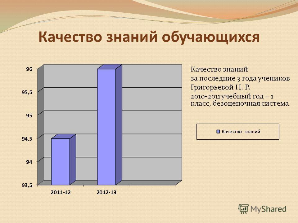 Качество знаний обучающихся Качество знаний за последние 3 года учеников Григорьевой Н. Р. 2010-2011 учебный год – 1 класс, безоценочная система