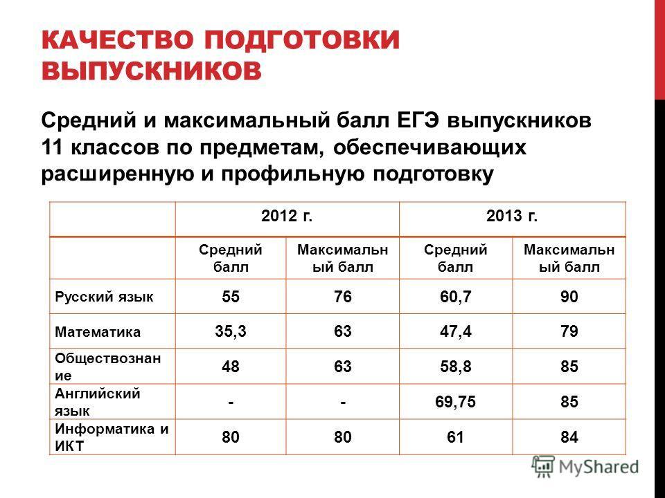 2012 г.2013 г. Средний балл Максимальн ый балл Средний балл Максимальн ый балл Русский язык 557660,790 Математика 35,36347,479 Обществознан ие 486358,885 Английский язык --69,7585 Информатика и ИКТ 80 6184 КАЧЕСТВО ПОДГОТОВКИ ВЫПУСКНИКОВ Средний и ма