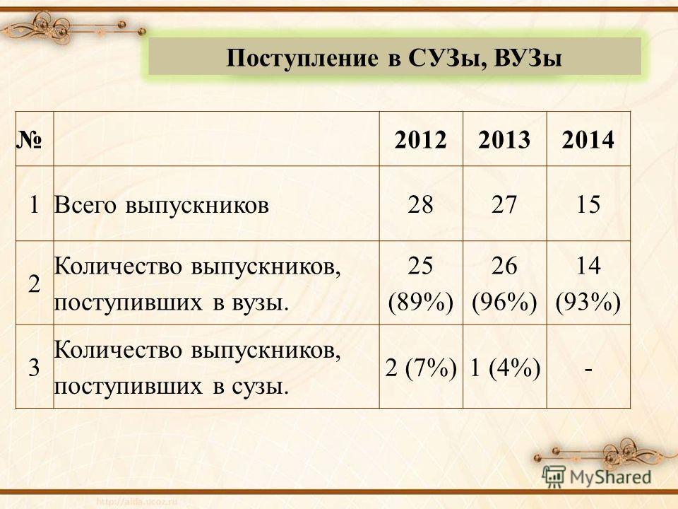 Поступление в СУЗы, ВУЗы 201220132014 1Всего выпускников 282715 2 Количество выпускников, поступивших в вузы. 25 (89%) 26 (96%) 14 (93%) 3 Количество выпускников, поступивших в сузы. 2 (7%)1 (4%)-