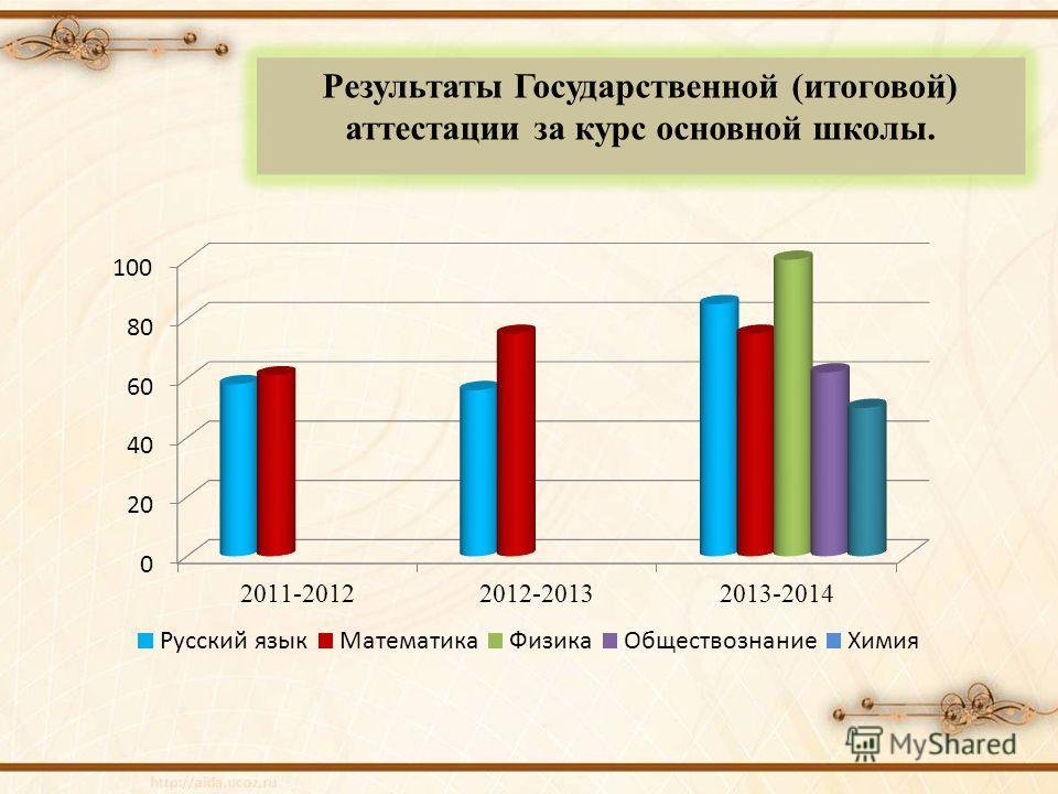 Результаты Государственной (итоговой) аттестации за курс основной школы.