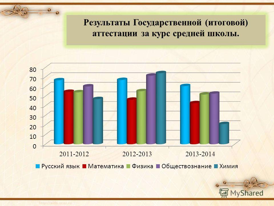 Результаты Государственной (итоговой) аттестации за курс средней школы.