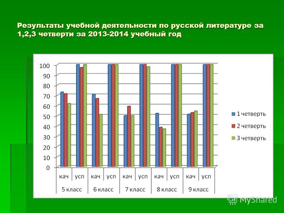 Результаты учебной деятельности по русской литературе за 1,2,3 четверти за 2013-2014 учебный год