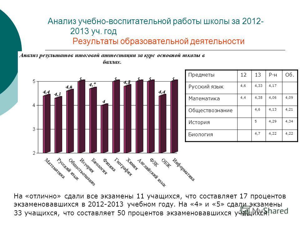 На «отлично» сдали все экзамены 11 учащихся, что составляет 17 процентов экзаменовавшихся в 2012-2013 учебном году. На «4» и «5» сдали экзамены 33 учащихся, что составляет 50 процентов экзаменовавшихся учащихся. Предметы 1213Р-н Об. Русский язык 4,64