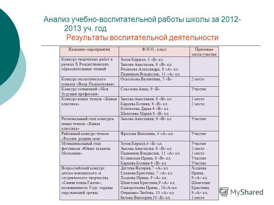 Анализ учебно-воспитательной работы школы за 2012- 2013 уч. год Результаты воспитательной деятельности