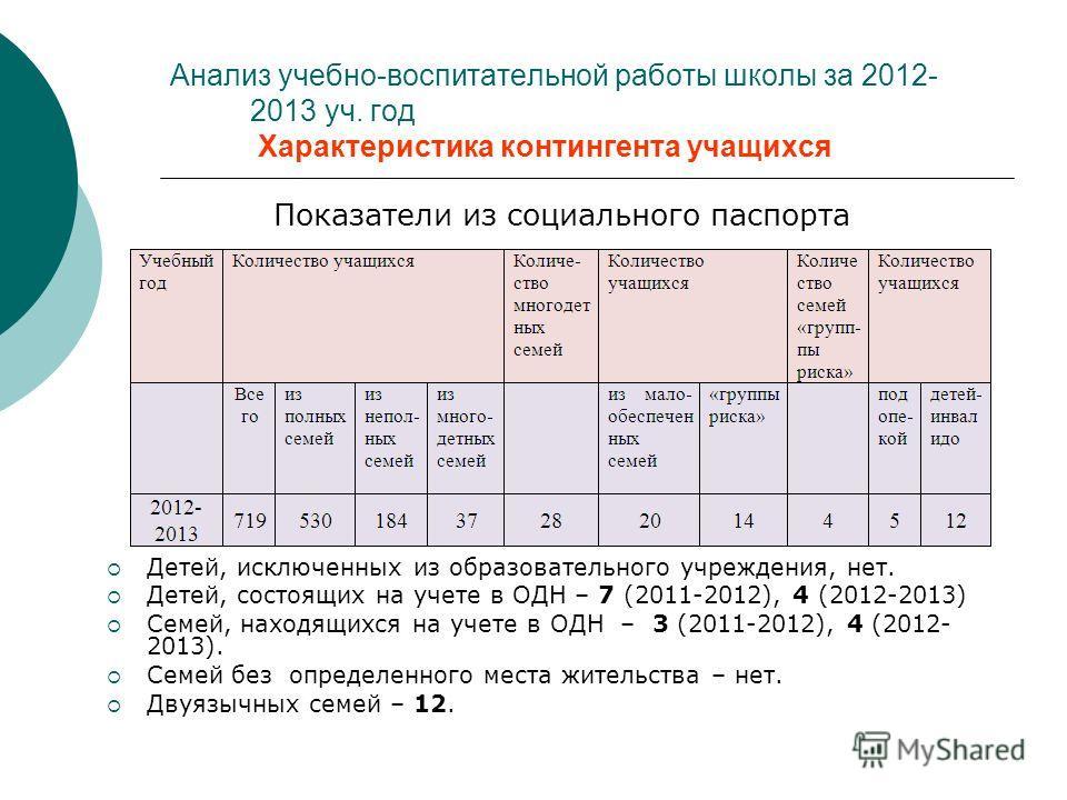 Показатели из социального паспорта Детей, исключенных из образовательного учреждения, нет. Детей, состоящих на учете в ОДН – 7 (2011-2012), 4 (2012-2013) Семей, находящихся на учете в ОДН – 3 (2011-2012), 4 (2012- 2013). Семей без определенного места