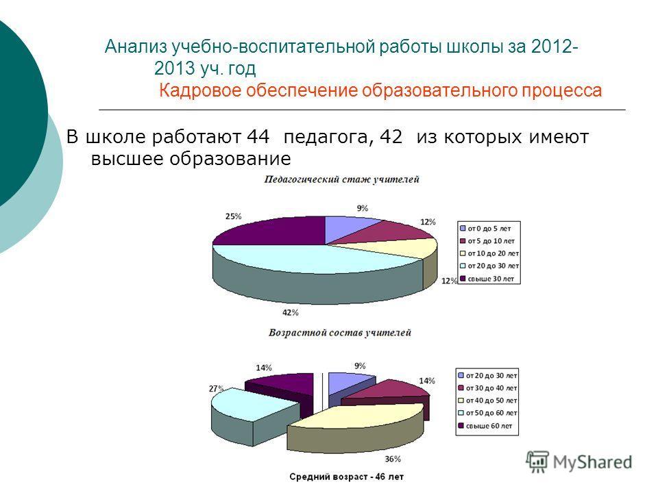 В школе работают 44 педагога, 42 из которых имеют высшее образование Анализ учебно-воспитательной работы школы за 2012- 2013 уч. год Кадровое обеспечение образовательного процесса