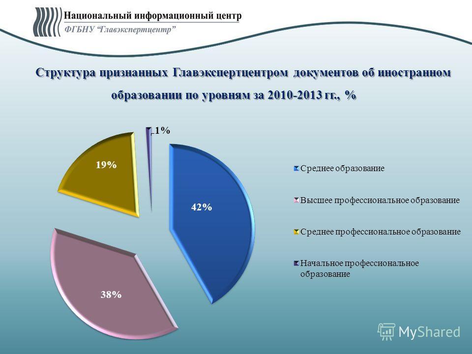 Структура признанных Главэкспертцентром документов об иностранном образовании по уровням за 2010-2013 гг., %