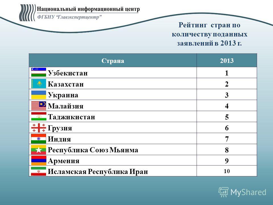 Рейтинг стран по количеству поданных заявлений в 2013 г. Страна 2013 Узбекистан 1 Казахстан 2 Украина 3 Малайзия 4 Таджикистан 5 Грузия 6 Индия 7 Республика Союз Мьянма 8 Армения 9 Исламская Республика Иран 10