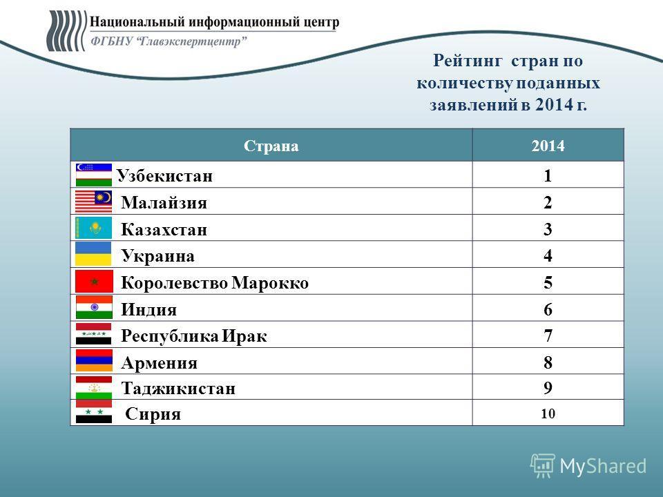 Рейтинг стран по количеству поданных заявлений в 2014 г. Страна 2014 Узбекистан 1 Малайзия 2 Казахстан 3 Украина 4 Королевство Марокко 5 Индия 6 Республика Ирак 7 Армения 8 Таджикистан 9 Сирия 10