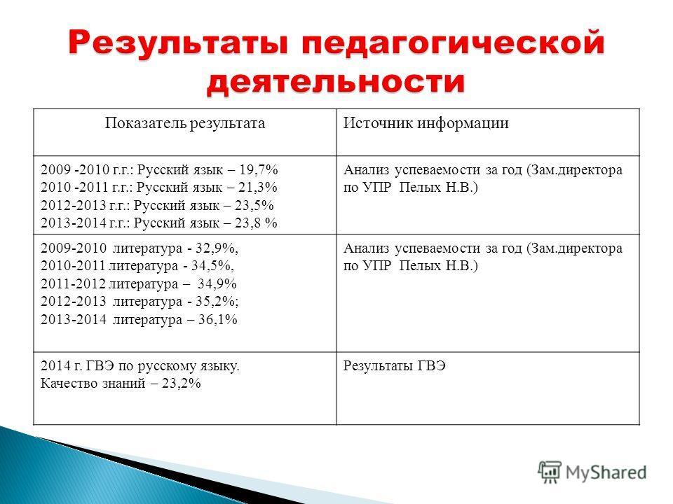 Показатель результата Источник информации 2009 -2010 г.г.: Русский язык – 19,7% 2010 -2011 г.г.: Русский язык – 21,3% 2012-2013 г.г.: Русский язык – 23,5% 2013-2014 г.г.: Русский язык – 23,8 % Анализ успеваемости за год (Зам.директора по УПР Пелых Н.