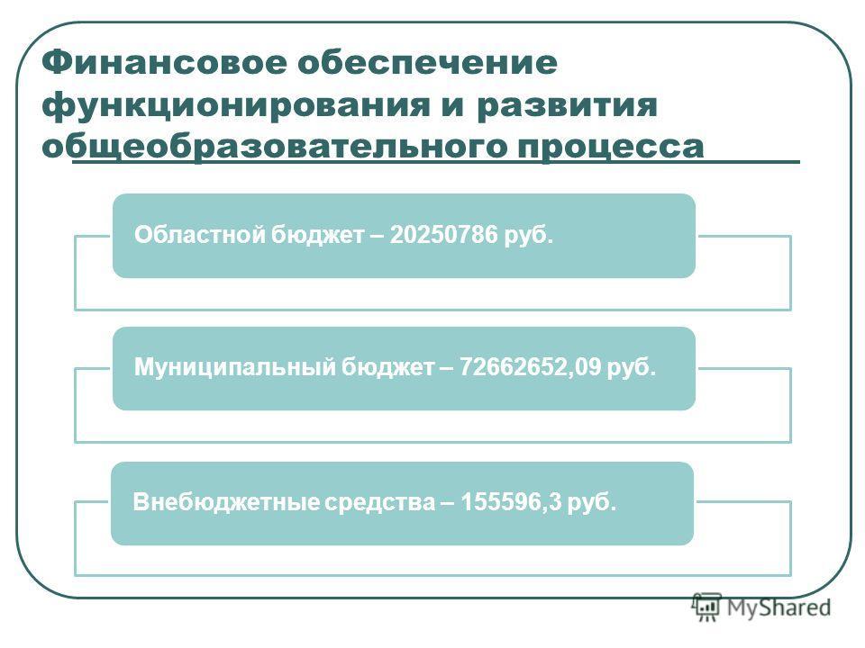 Финансовое обеспечение функционирования и развития общеобразовательного процесса Областной бюджет – 20250786 руб.Муниципальный бюджет – 72662652,09 руб.Внебюджетные средства – 155596,3 руб.