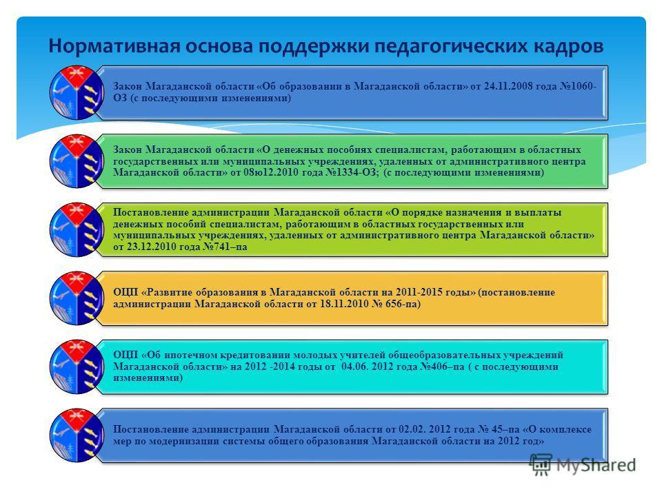 Закон Магаданской области «Об образовании в Магаданской области» от 24.11.2008 года 1060- ОЗ (с последующими изменениями) Закон Магаданской области «О денежных пособиях специалистам, работающим в областных государственных или муниципальных учреждения