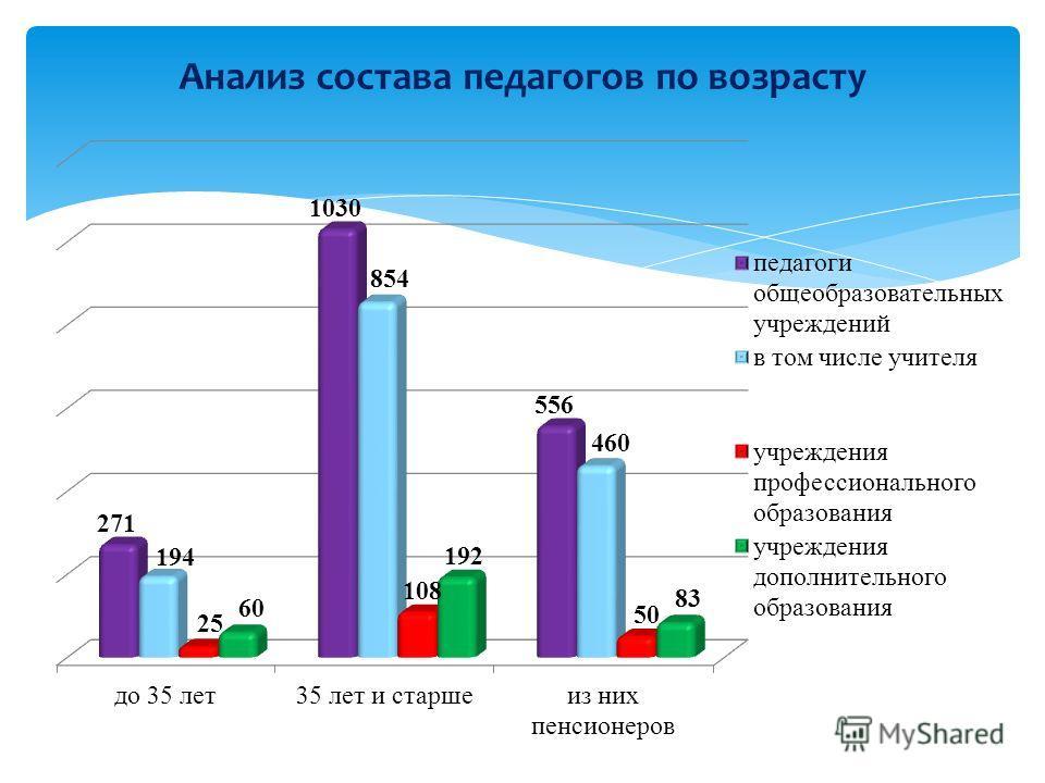 Анализ состава педагогов по возрасту