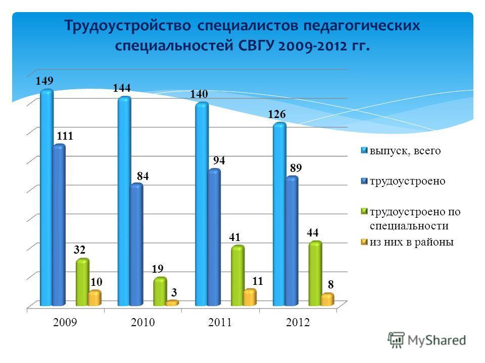 Трудоустройство специалистов педагогических специальностей СВГУ 2009-2012 гг.