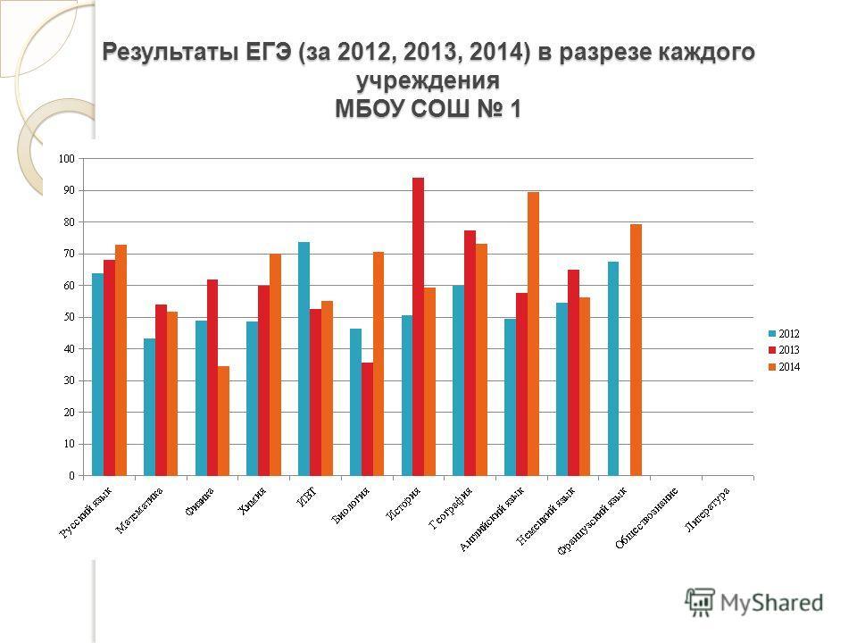 Результаты ЕГЭ (за 2012, 2013, 2014) в разрезе каждого учреждения МБОУ СОШ 1