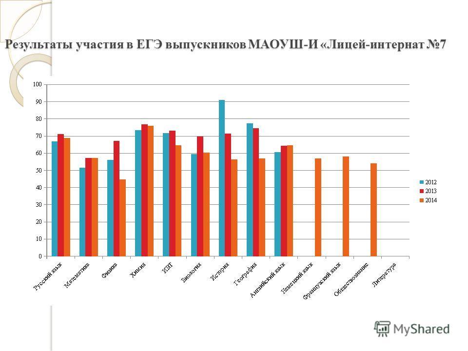 Результаты участия в ЕГЭ выпускников МАОУШ-И «Лицей-интернат 7