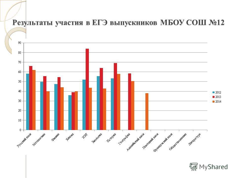 Результаты участия в ЕГЭ выпускников МБОУ СОШ 12