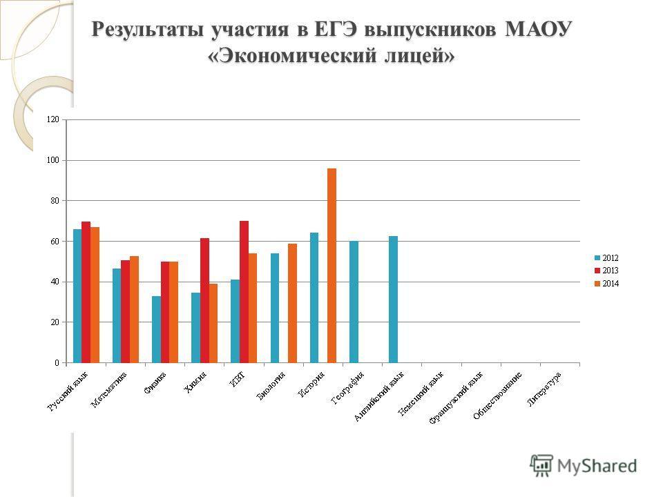 Результаты участия в ЕГЭ выпускников МАОУ «Экономический лицей»