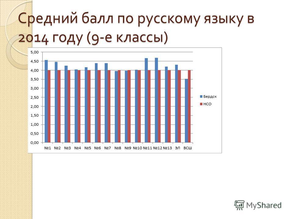 Средний балл по русскому языку в 2014 году (9- е классы )