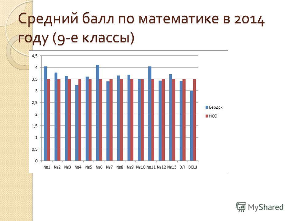 Средний балл по математике в 2014 году (9- е классы )