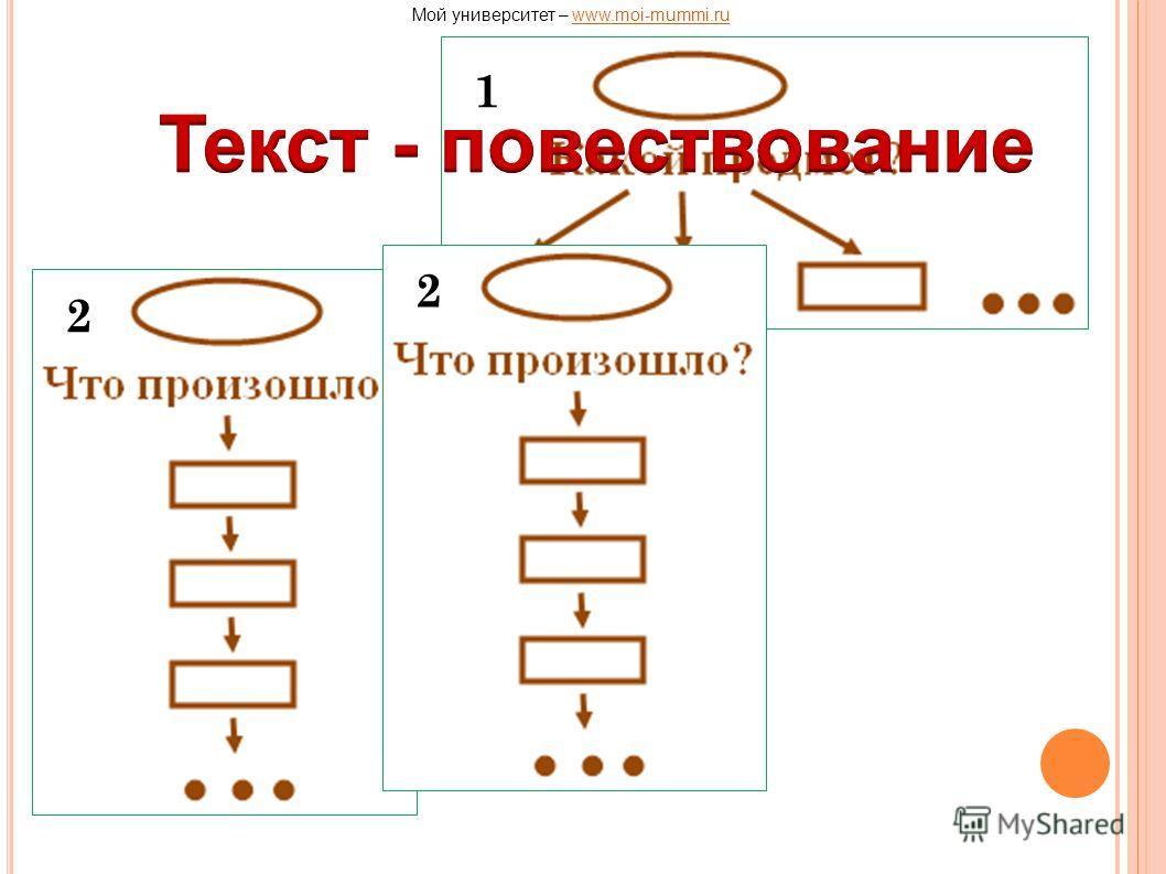 1 2 2 Мой университет – www.moi-mummi.ruwww.moi-mummi.ru