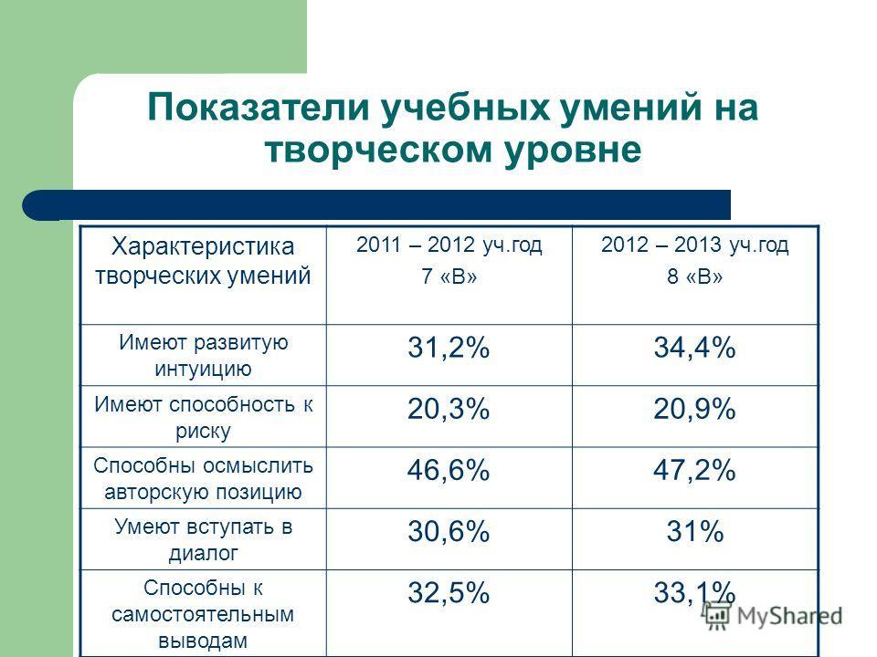 Показатели учебных умений на творческом уровне Характеристика творческих умений 2011 – 2012 уч.год 7 «В» 2012 – 2013 уч.год 8 «В» Имеют развитую интуицию 31,2%34,4% Имеют способность к риску 20,3%20,9% Способны осмыслить авторскую позицию 46,6%47,2%