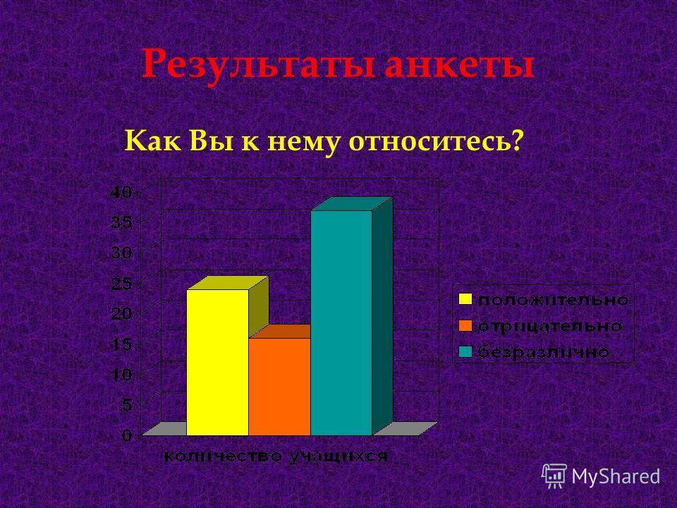Результаты анкеты Как Вы к нему относитесь?