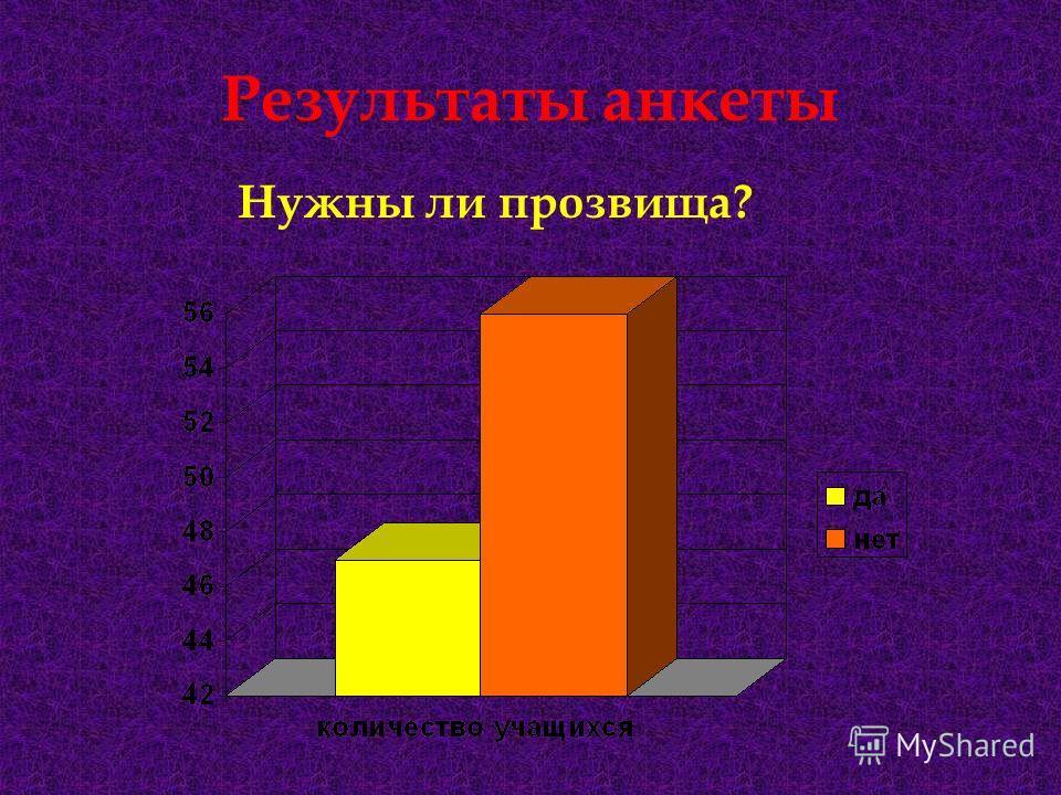Результаты анкеты Нужны ли прозвища?