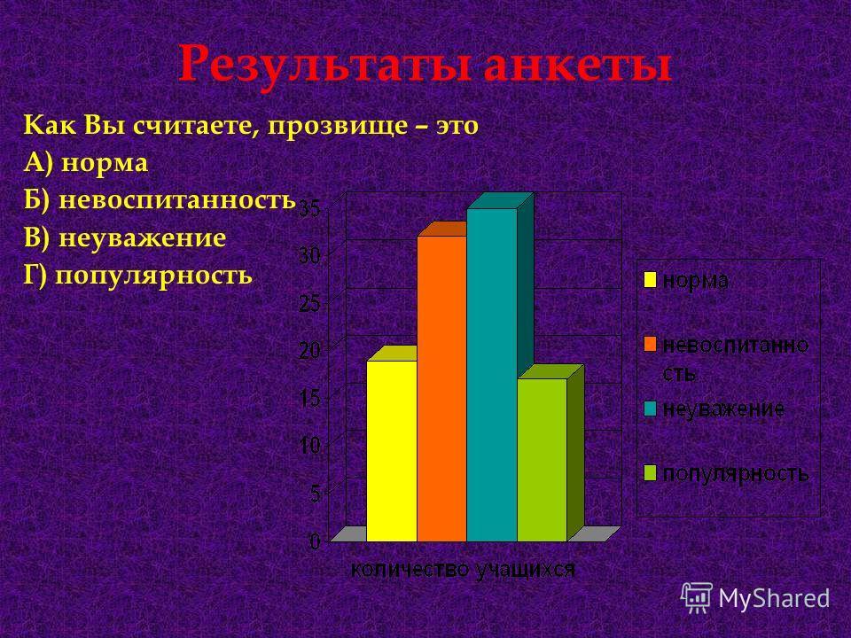 Результаты анкеты Как Вы считаете, прозвище – это А) норма Б) невоспитанность В) неуважение Г) популярность