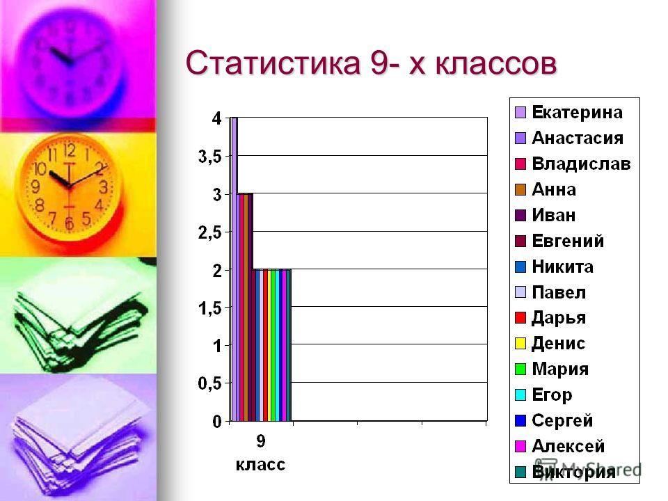 Статистика 9- х классов