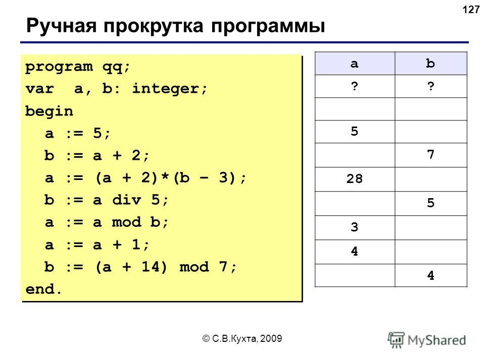 © С.В.Кухта, 2009 127 Ручная прокрутка программы program qq; var a, b: integer; begin a := 5; b := a + 2; a := (a + 2)*(b – 3); b := a div 5; a := a mod b; a := a + 1; b := (a + 14) mod 7; end. program qq; var a, b: integer; begin a := 5; b := a + 2;
