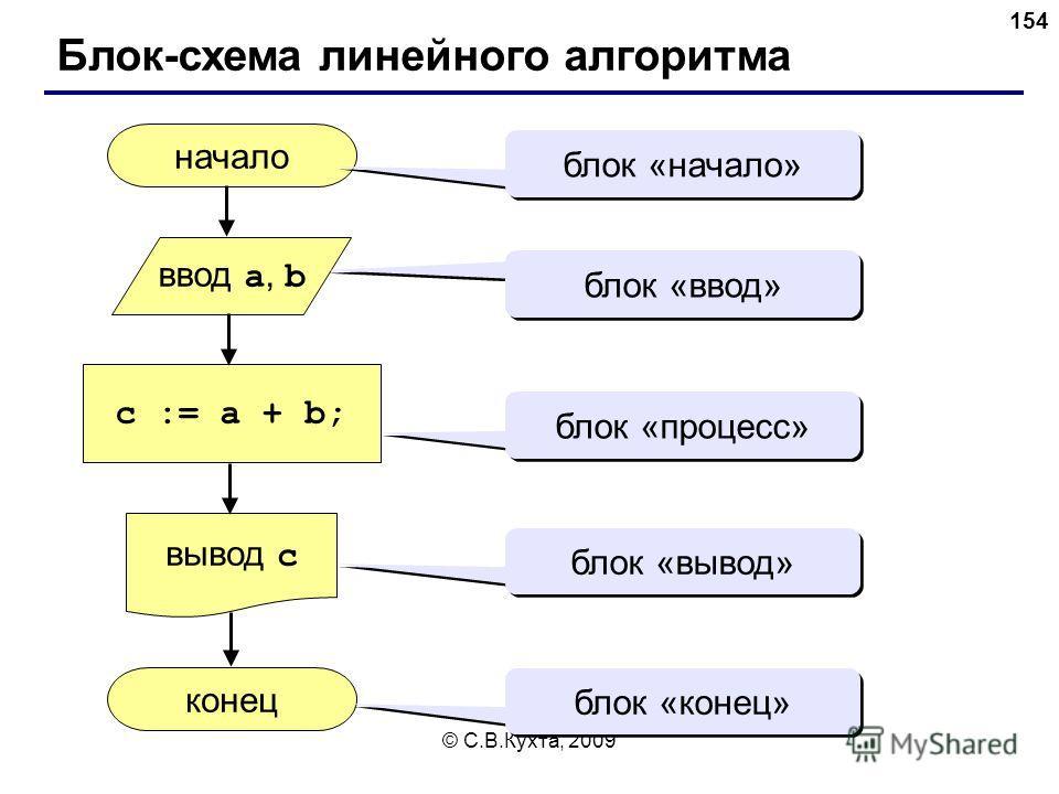 © С.В.Кухта, 2009 154 Блок-схема линейного алгоритма начало конец c := a + b; ввод a, b вывод c блок «начало» блок «ввод» блок «процесс» блок «вывод» блок «конец»