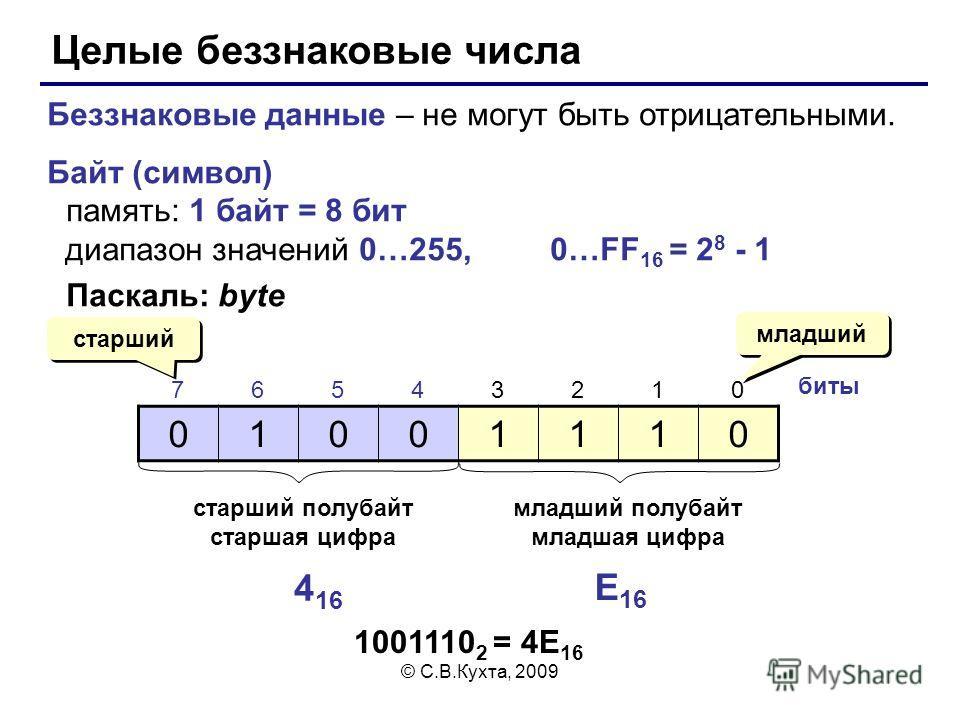 © С.В.Кухта, 2009 Целые беззнаковые числа Беззнаковые данные – не могут быть отрицательными. Байт (символ) память: 1 байт = 8 бит диапазон значений 0…255, 0…FF 16 = 2 8 - 1 Паскаль: byte 01001110 76543210 биты младший старший старший полубайт старшая