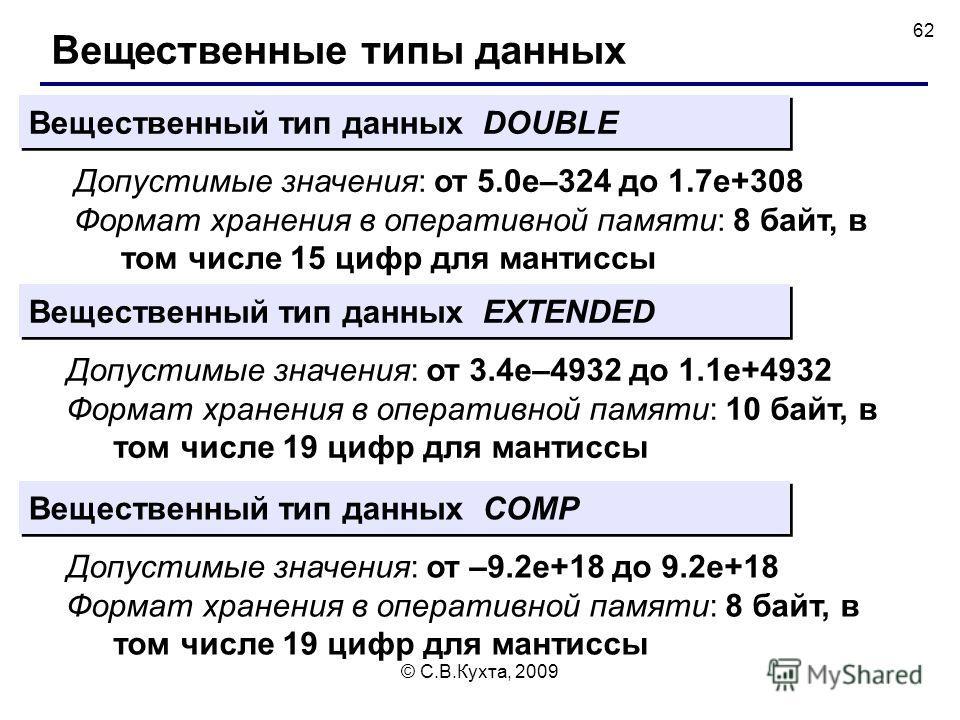 © С.В.Кухта, 2009 62 Вещественные типы данных Вещественный тип данных DOUBLE Вещественный тип данных EXTENDED Допустимые значения: от 5.0e–324 до 1.7e+308 Формат хранения в оперативной памяти: 8 байт, в том числе 15 цифр для мантиссы Допустимые значе
